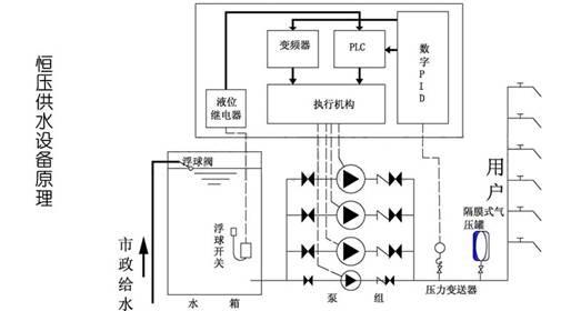 变频恒压供水设备4,变频恒压设备实时通过传感器